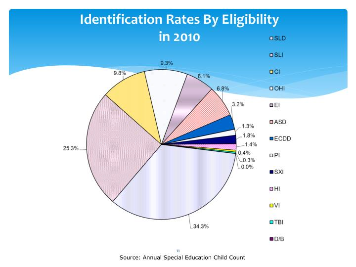 Identification Rates By Eligibility