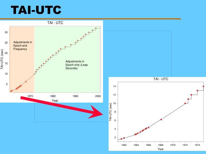 TAI-UTC