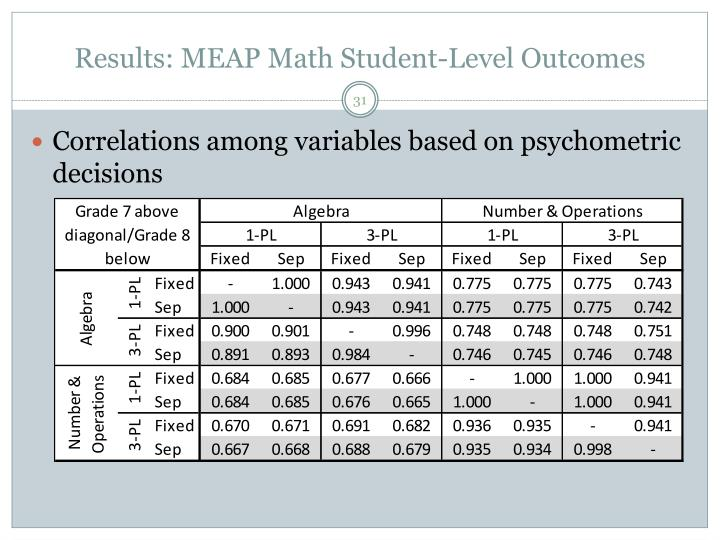 Results: MEAP Math Student-Level Outcomes