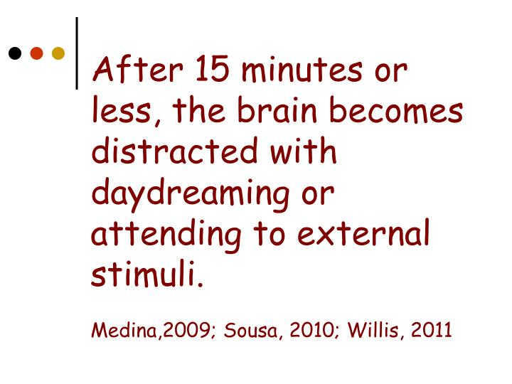 After 15 minutes or less, the brain becomes distracted with daydreaming or attending to external stimuli.
