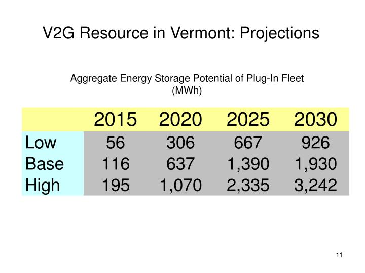 V2G Resource in Vermont: Projections