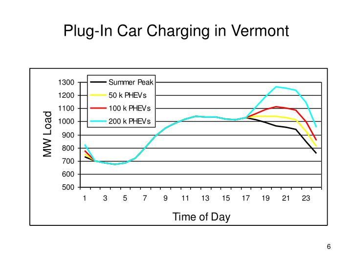 Plug-In Car Charging in Vermont