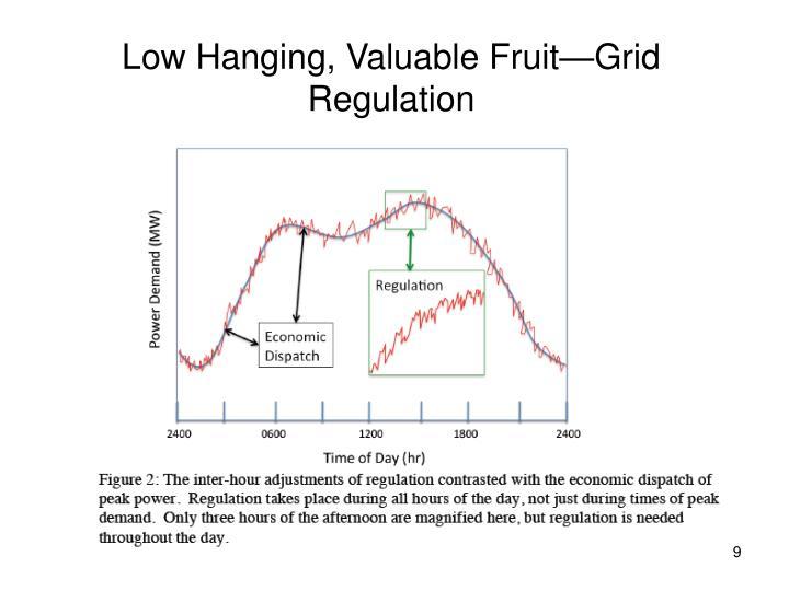 Low Hanging, Valuable Fruit—Grid Regulation