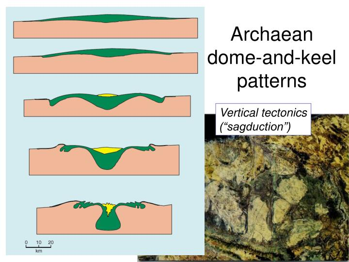 Archaean dome-and-keel patterns