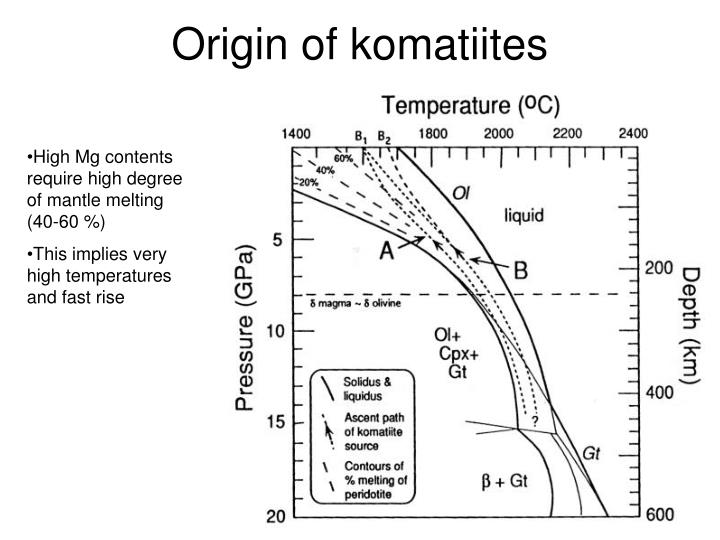 Origin of komatiites