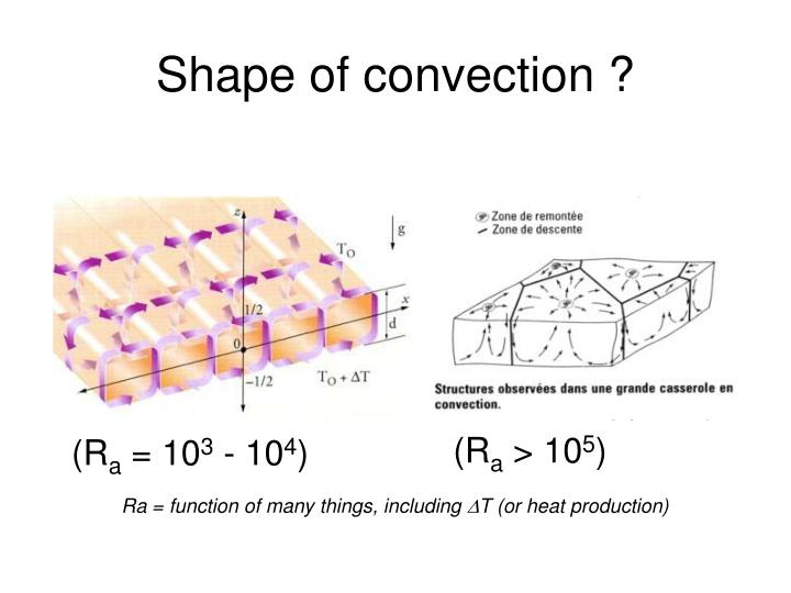 Shape of convection ?