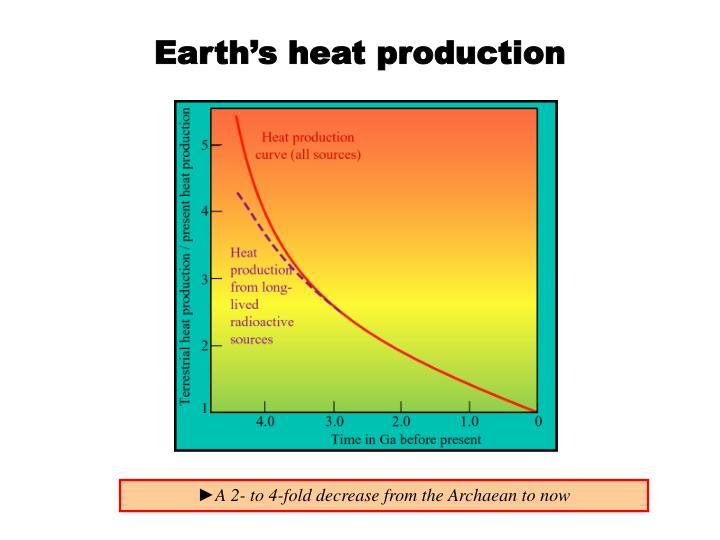 Earth's heat production