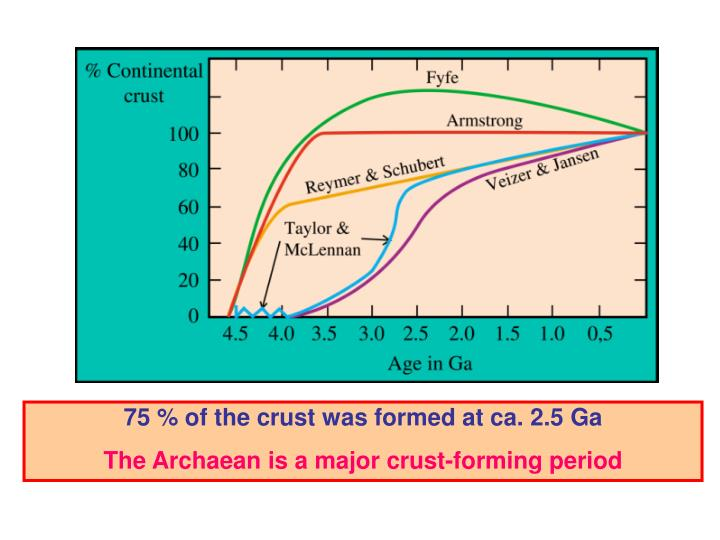 75 % of the crust was formed
