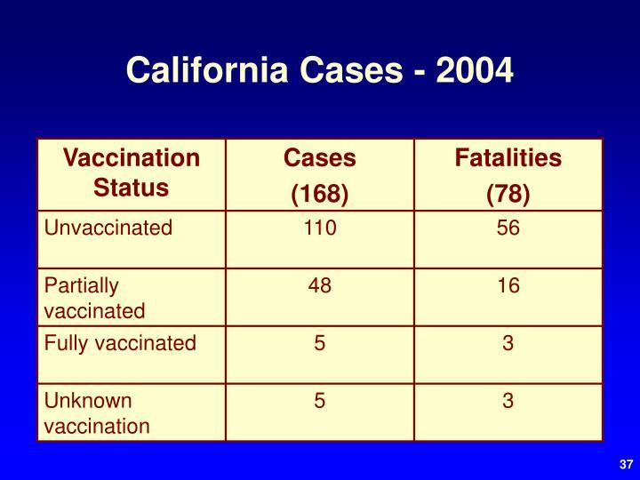California Cases - 2004