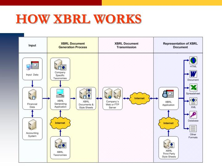 HOW XBRL WORKS