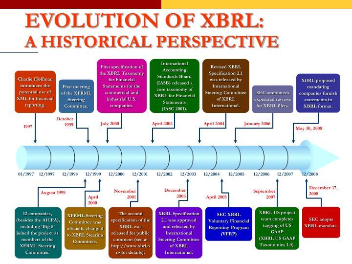 EVOLUTION OF XBRL: