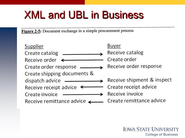 XML and UBL in Business