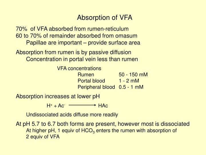 Absorption of VFA