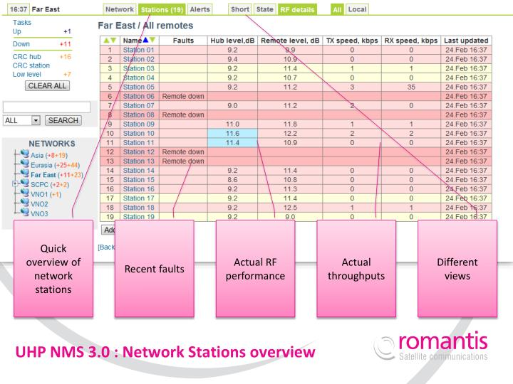 UHP NMS 3.0 : Network Stations overview