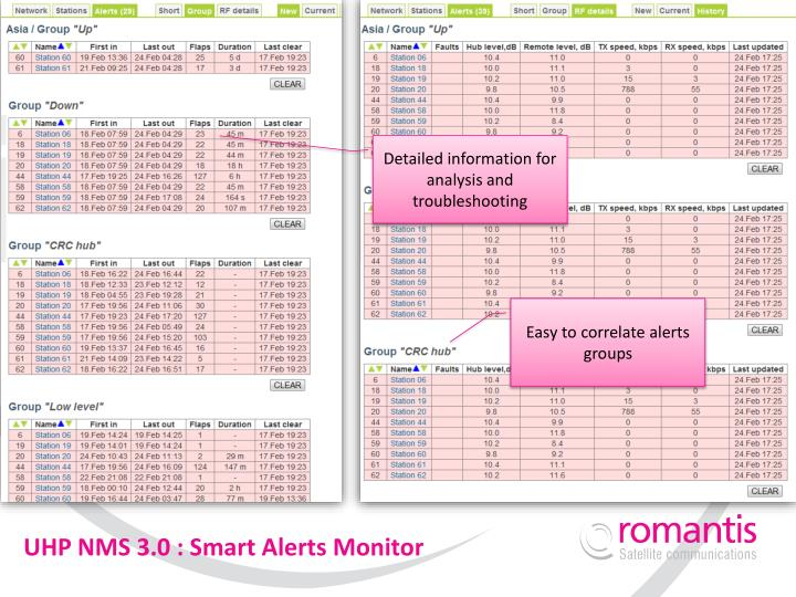 UHP NMS 3.0 : Smart Alerts Monitor