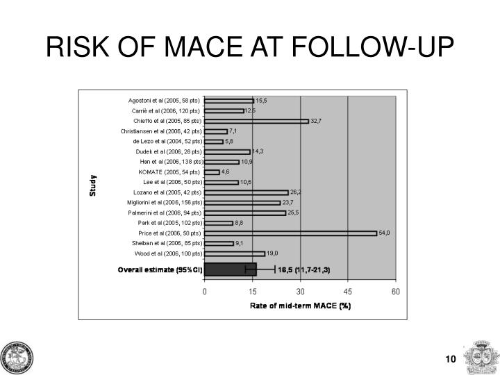 RISK OF MACE AT FOLLOW-UP