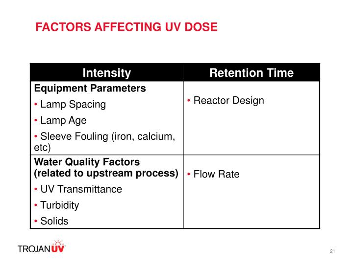 FACTORS AFFECTING UV DOSE
