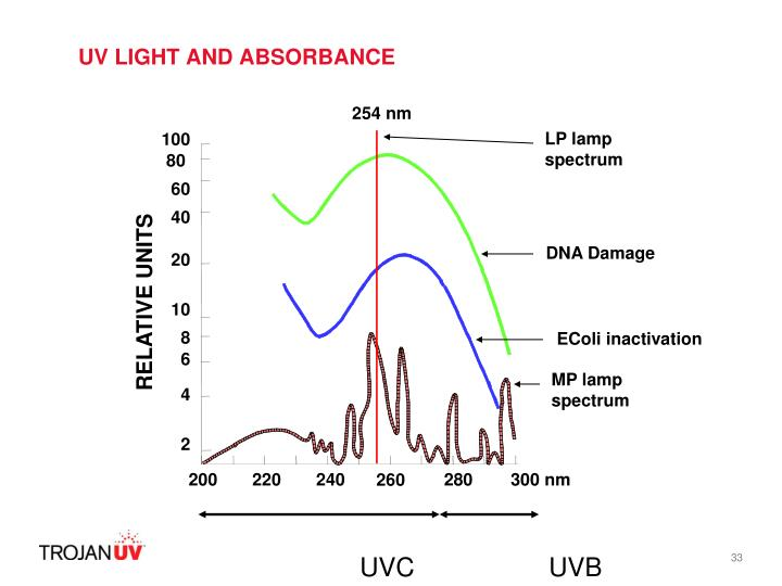 UV LIGHT AND ABSORBANCE