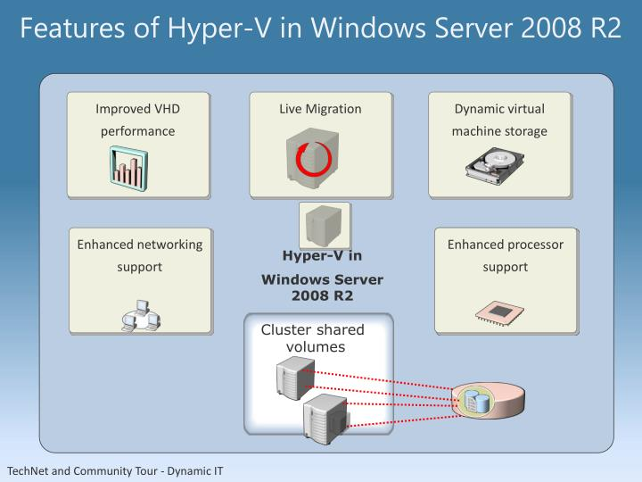 Features of Hyper-V in Windows Server 2008 R2