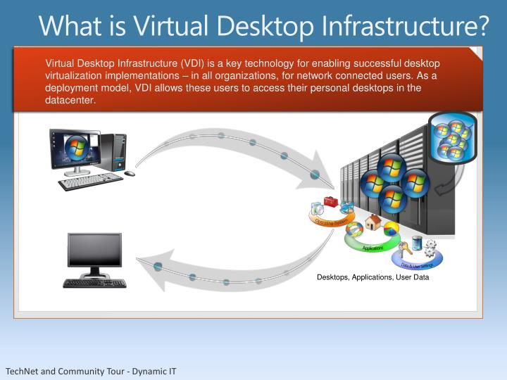 What is Virtual Desktop Infrastructure?
