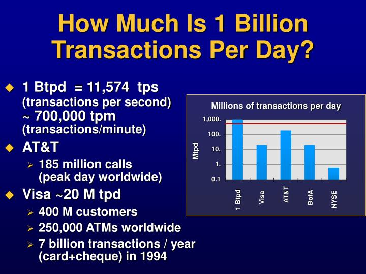 How Much Is 1 Billion Transactions Per Day?