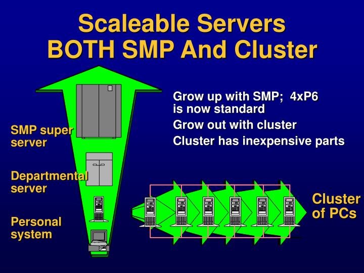 Scaleable Servers