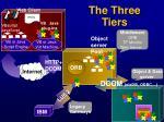 the three tiers