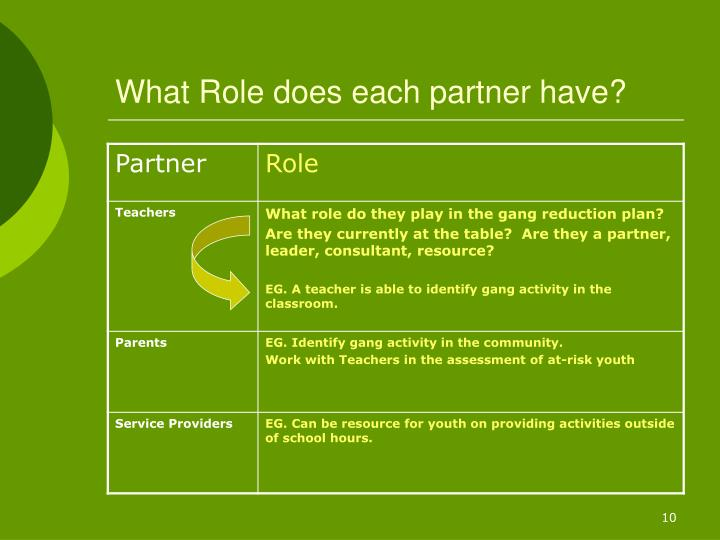 What Role does each partner have?