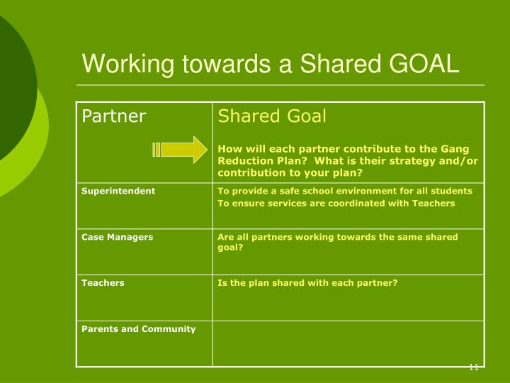 Working towards a Shared GOAL