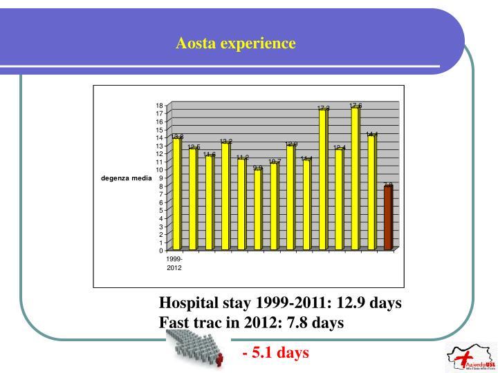 Aosta experience