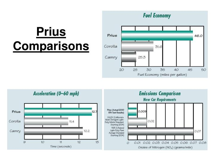Prius Comparisons