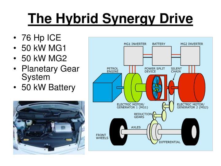 The Hybrid Synergy Drive
