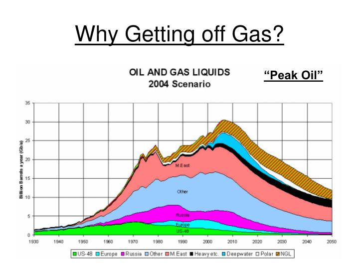 Why Getting off Gas?