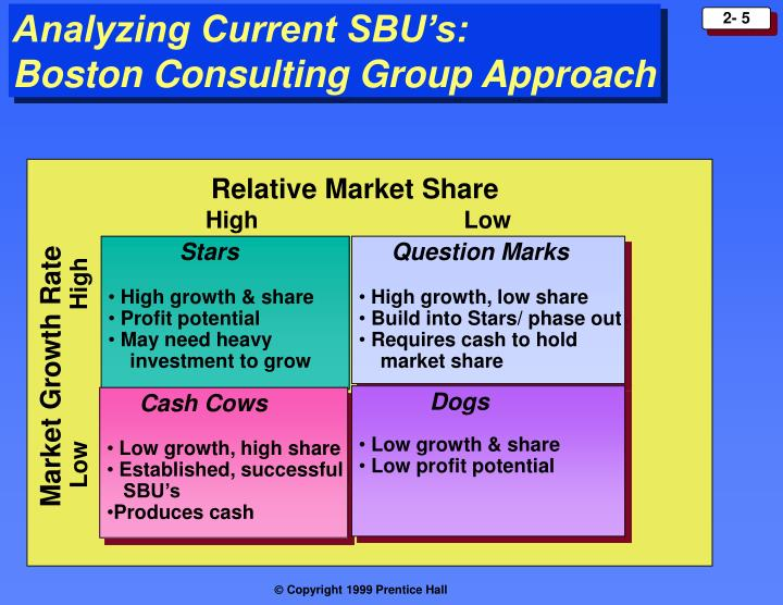 Analyzing Current SBU's: