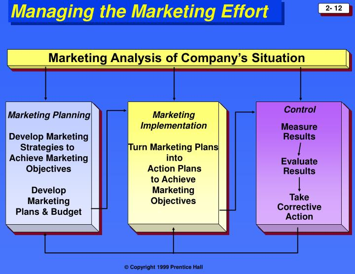 Marketing Analysis of Company's Situation