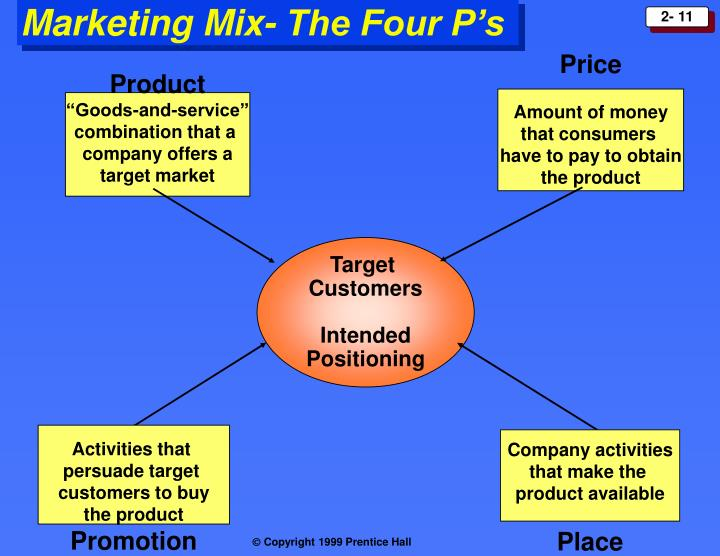 Marketing Mix- The Four P's