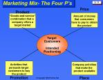marketing mix the four p s