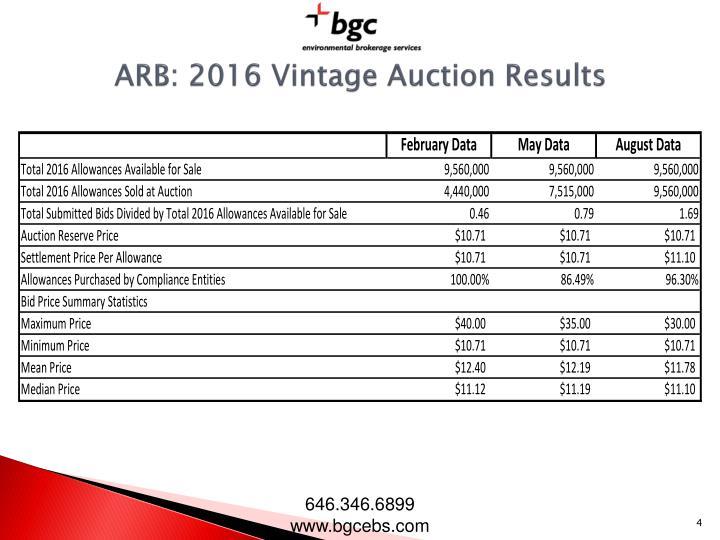 ARB: 2016 Vintage Auction Results