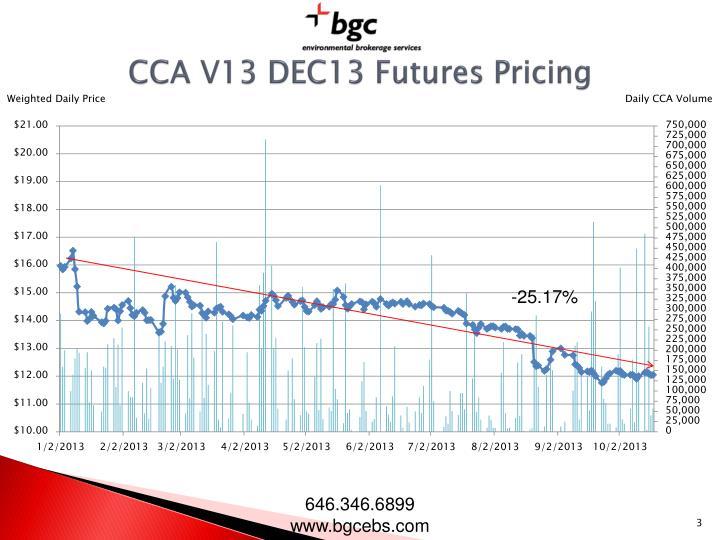 CCA V13 DEC13 Futures Pricing