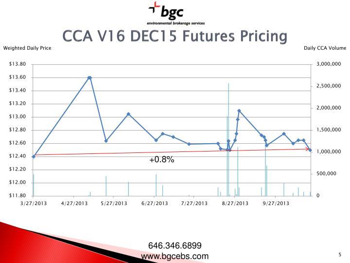 CCA V16 DEC15 Futures Pricing