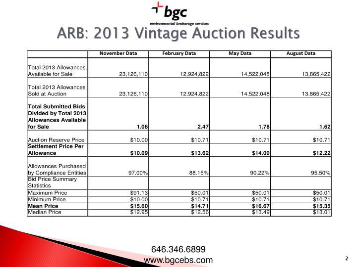 ARB: 2013 Vintage Auction Results