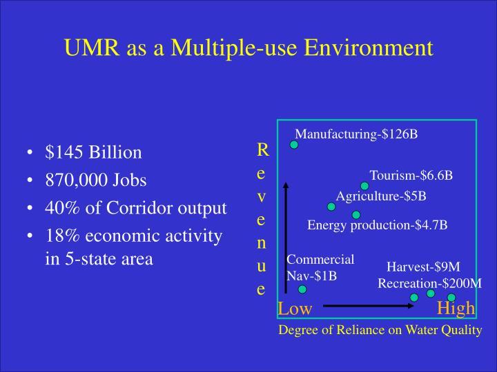 Manufacturing-$126B
