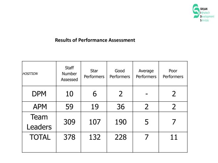 Results of Performance Assessment
