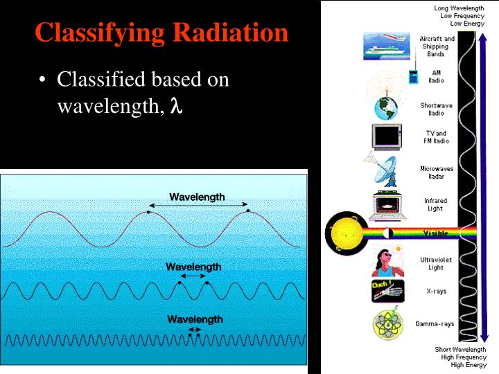 Classifying Radiation