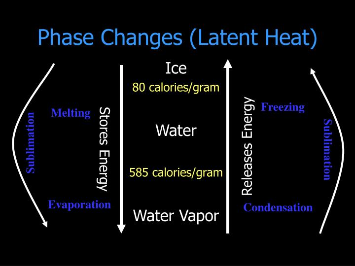 Phase Changes (Latent Heat)