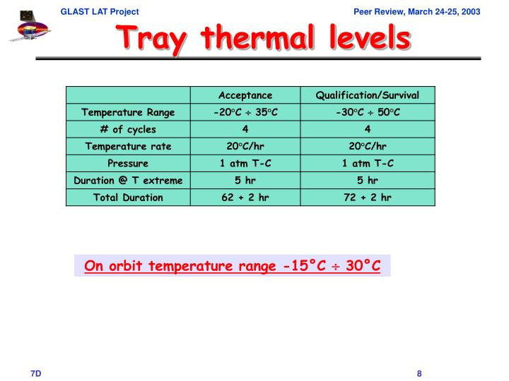 Tray thermal levels