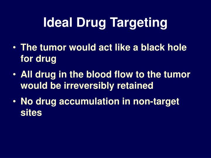 Ideal Drug Targeting