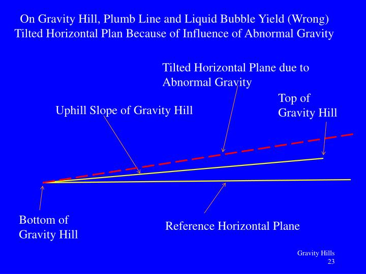 On Gravity Hill, Plumb Line and Liquid Bubble Yield (Wrong)