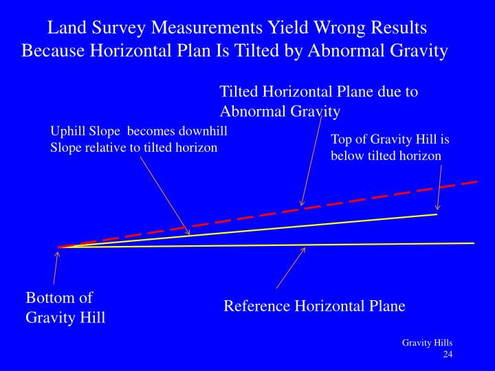 Land Survey Measurements Yield Wrong Results