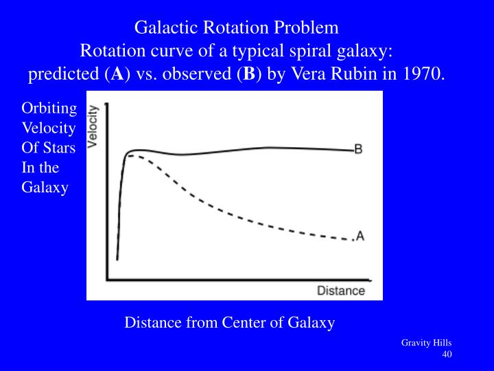 Galactic Rotation Problem